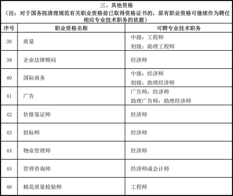 北京确定46项专业职业资格与职称对应